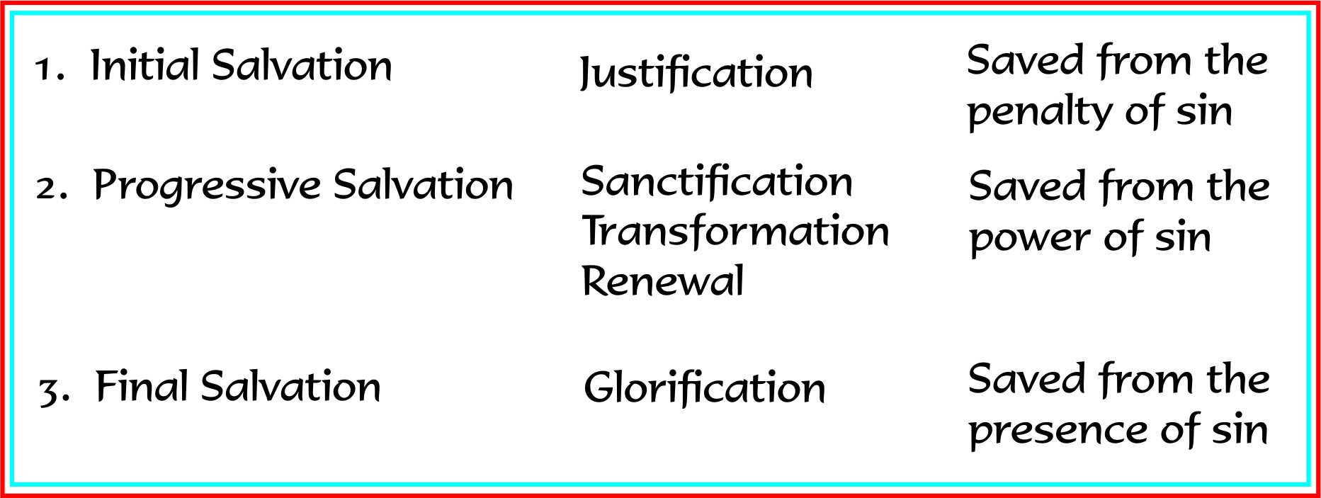 Plan of God salvation 3 phases